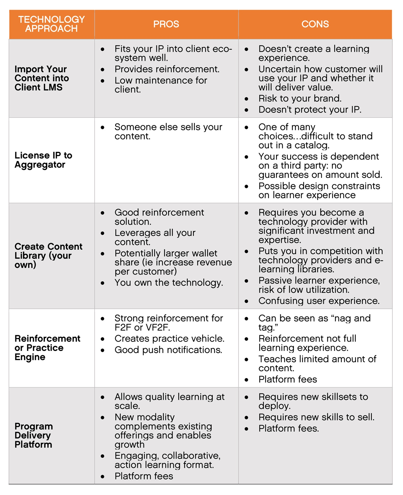 Different Problems different solutions blog v6 chart