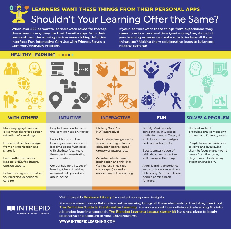 Healthy learning Infographic from Intrepid