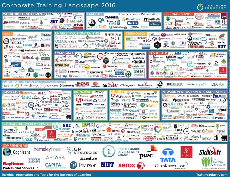 Corporate Training Landscape 2016 - Training Industry