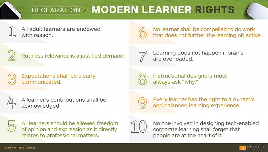 10 tenets of the Declaration of Modern Learner Rights