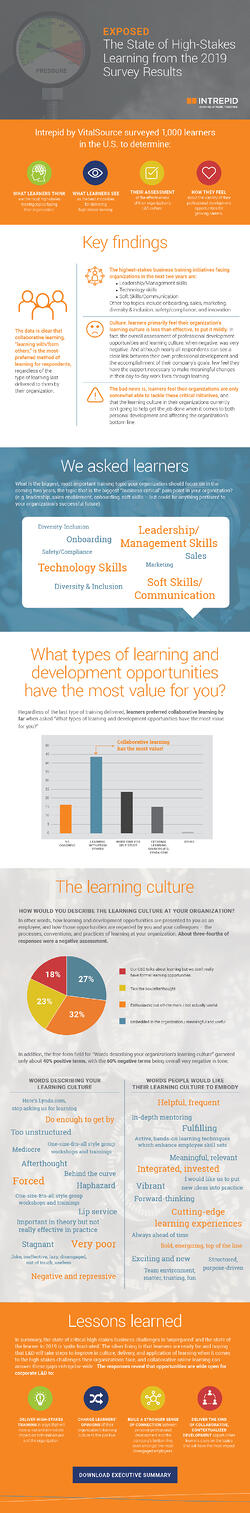 Learner Survey Infographic 2019