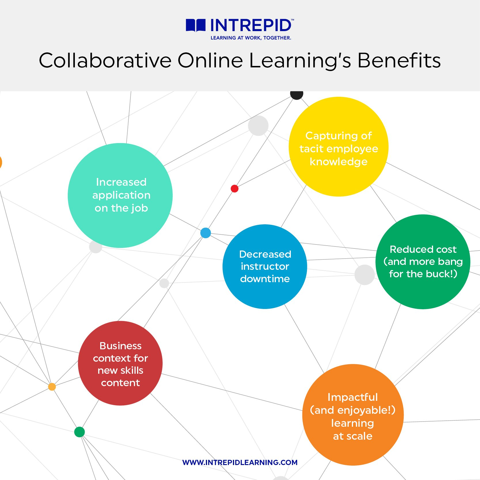 Benefits of Collaborative Online Learning infographic